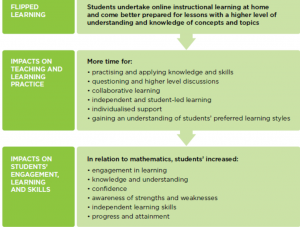 Benefits of flipped learning