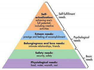 Triangle of needs:Self Actualization, Esteem Needs, Belongingness and love needs, safety needs, Physiological needs