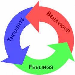 Thoughts, Behaviour, Feelings cycle