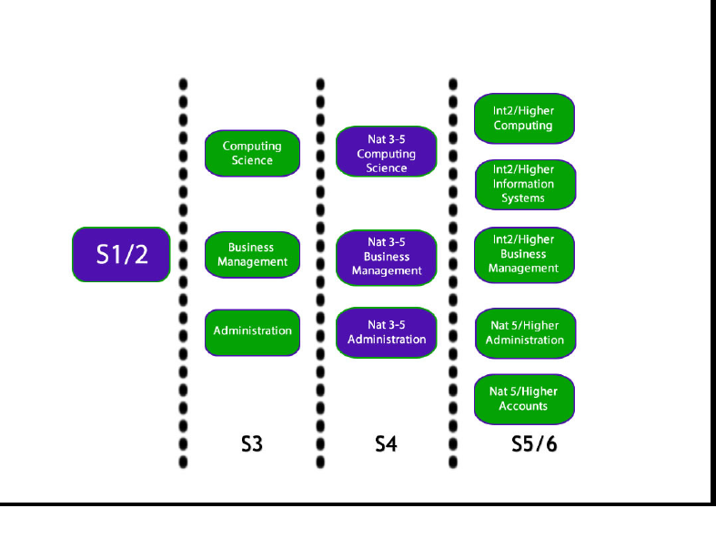 ICT & Enterprise