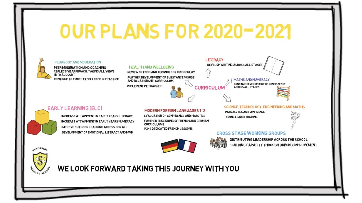 Standards and Qualities Report and Improvement Plans 2020-2021