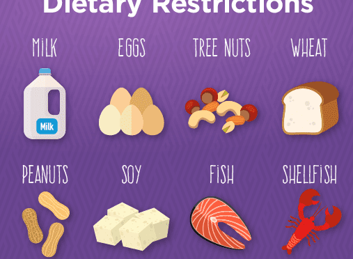 Dietary Requirements for 21/22