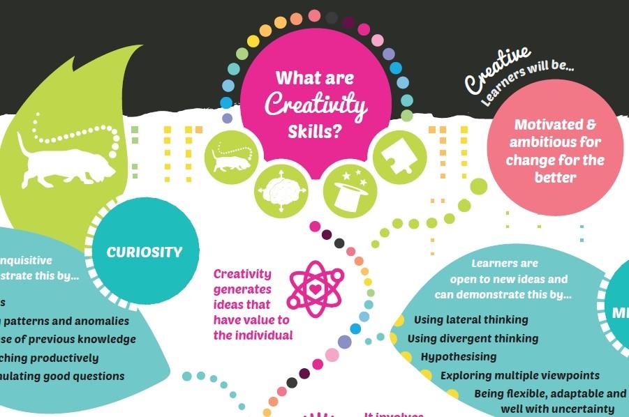 what are creativity skills slice