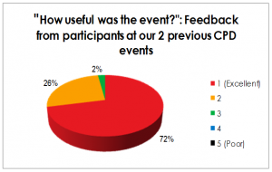 Graph showing participant rating of previous events