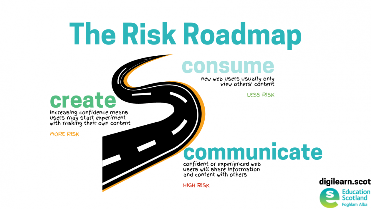 road graphic showing progress from consuming content to creating then communicating it
