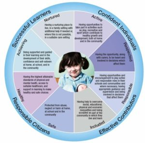 Girfect wellbeing wheel. Successful Learners, confident individuals, effective contributors, responsible citizens. GIRFEC wellbeing indicators include Safe, Healthy, Achieving, Nurtured, Active, Respected, Responsible, Included.