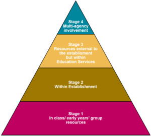 Staged Intervention Framework: Stage 1 at the bottom of the pyramid refers to in class/ early years group resources. Stage 2 refers to resources within the establishment. Stage 3 refers to resources external to the establishment but within education services. Stage four at the top of the pyramid refers to multi-agency involvement and resources.