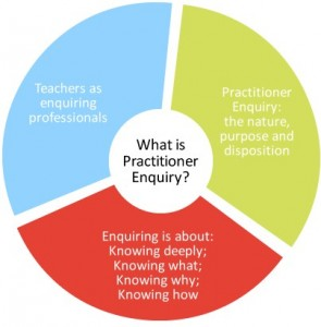 http://www.gtcs.org.uk/professional-update/practitioner-enquiry/what-is-practitioner-enquiry.aspx