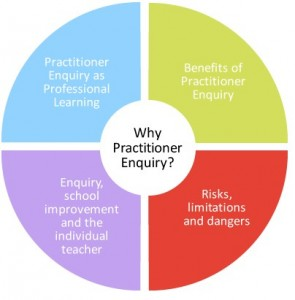 why-practitioner-enquiry-diagram