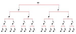 Learning note values and equivalent values is important in music.