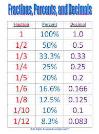 fractionsdecemals percentages