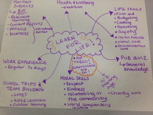 Mindmap of our new curriculum