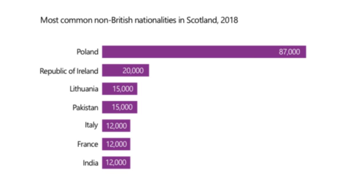 Nationalities in Scotland