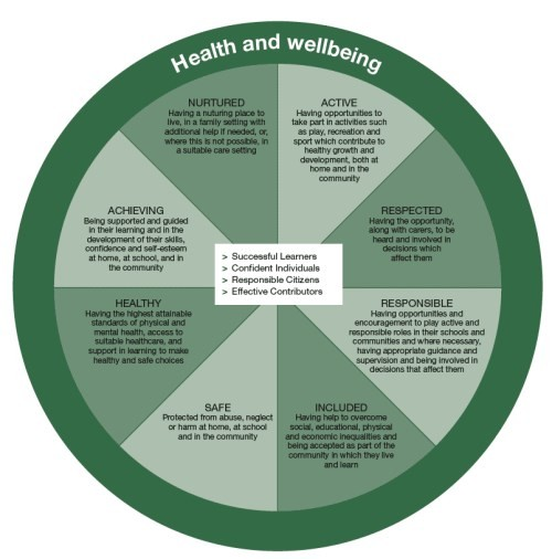 Health and Wellbeing 2 (500 x 506)