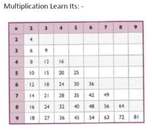 multiplication-learn-its