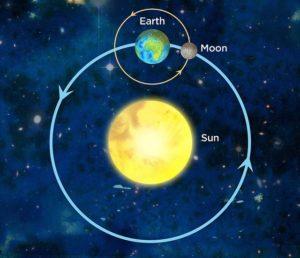 sun-earth-moon-2