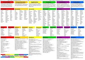blooms-taxonomy-chart